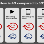 Streaming Video Full HD Tanpa Buffer dengan 4G LTE ?