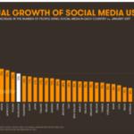 Menilik Keseruan Fenomena Influencer Social Media